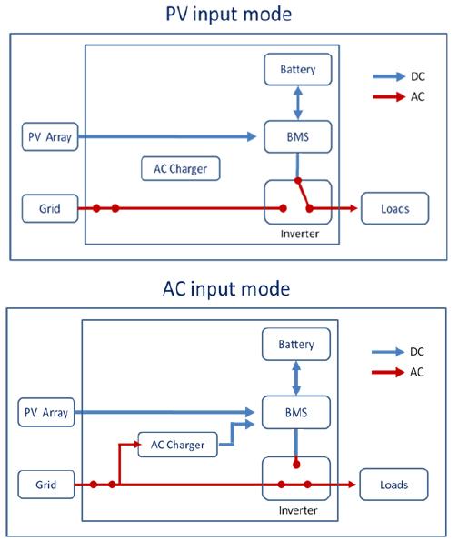 input-modes