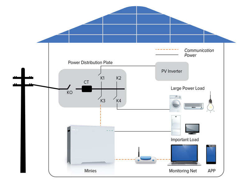 Mini ES System Topology